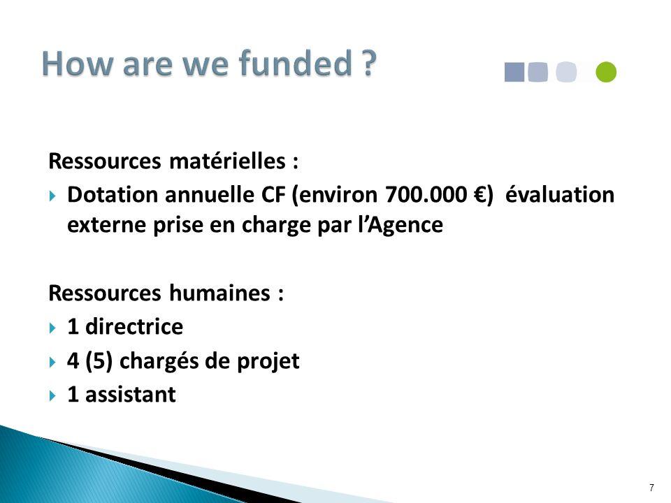 Ressources matérielles :  Dotation annuelle CF (environ 700.000 €) évaluation externe prise en charge par l'Agence Ressources humaines :  1 directrice  4 (5) chargés de projet  1 assistant 7