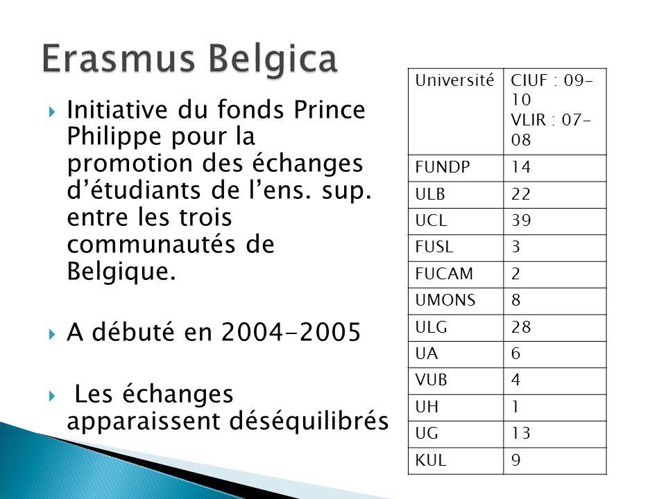 Recent (December 2010)  Uitbreiding van voormalige dergelijke akkoorden binnen VLIR en CIUF  Beperkt tot keuzevakken, maar zeer flexibel  Studenten kunnen voor wat betreft de opleidingsonderdelen behorende tot het keuzepakket van hun opleidingsprogramma opleidingsonderdelen volgen aan een andere universiteit in de Vlaamse Gemeenschap of Franse gemeenschap.