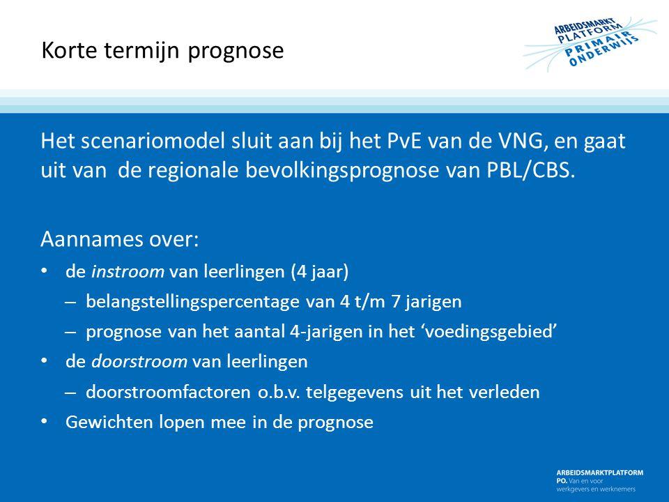 Korte termijn prognose Het scenariomodel sluit aan bij het PvE van de VNG, en gaat uit van de regionale bevolkingsprognose van PBL/CBS. Aannames over: