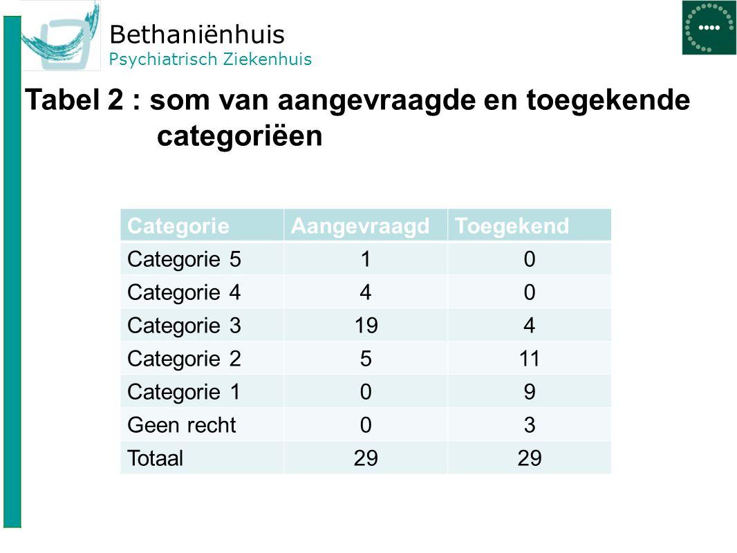 Bethaniënhuis Psychiatrisch Ziekenhuis Tabel 2 : som van aangevraagde en toegekende categoriëen CategorieAangevraagdToegekend Categorie 510 Categorie