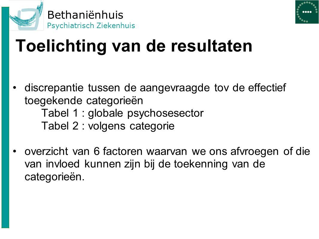 Bethaniënhuis Psychiatrisch Ziekenhuis Toelichting van de resultaten discrepantie tussen de aangevraagde tov de effectief toegekende categorieën Tabel