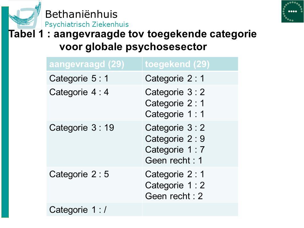 Bethaniënhuis Psychiatrisch Ziekenhuis Tabel 2 : som van aangevraagde en toegekende categoriëen CategorieAangevraagdToegekend Categorie 510 Categorie 440 Categorie 3194 Categorie 2511 Categorie 109 Geen recht03 Totaal29