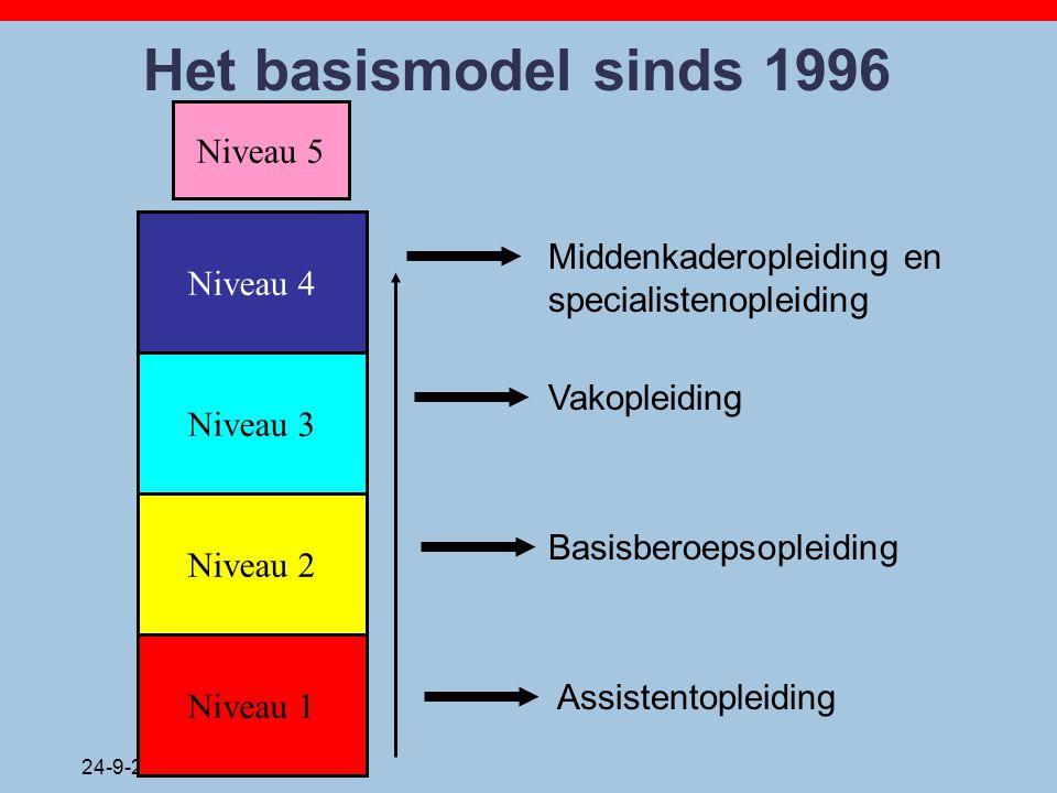 24-9-2014 Het basismodel sinds 1996 Niveau 1 Niveau 2 Niveau 3 Niveau 4 Niveau 5 Assistentopleiding Basisberoepsopleiding Vakopleiding Middenkaderople