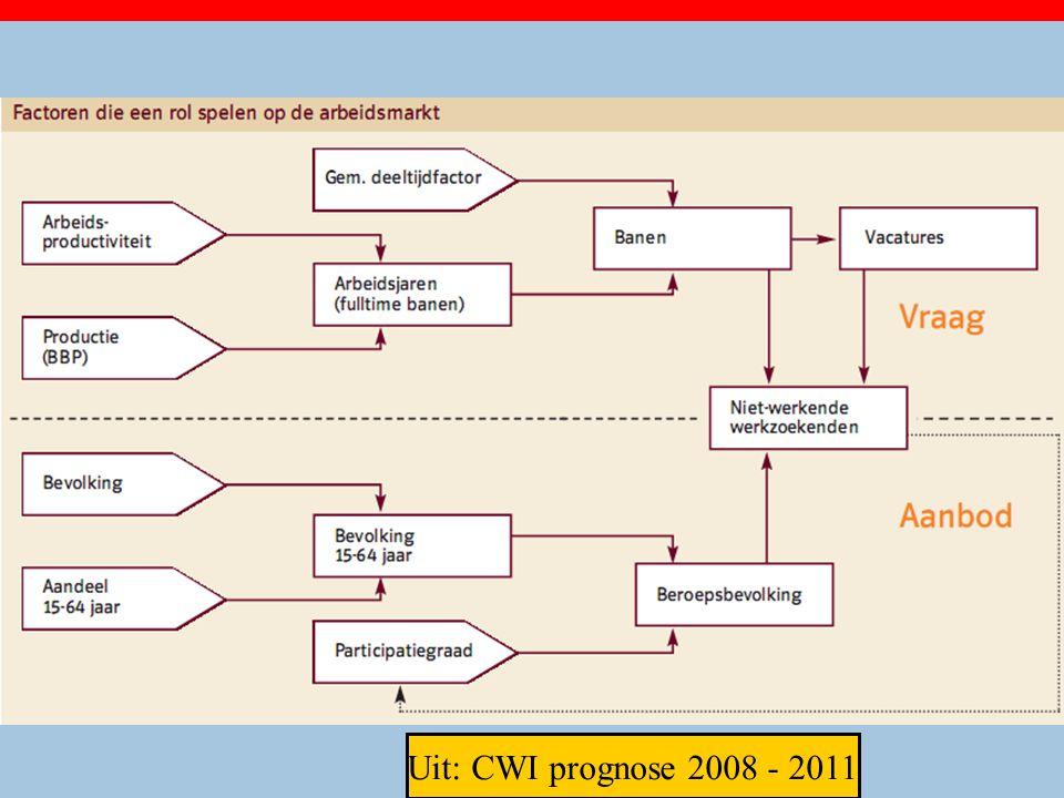 Uit: CWI prognose 2008 - 2011