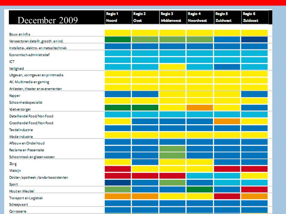 Zeer actuele stageplaatsenbarometer is van COLO (www.colo.nl) (december 2008) December 2009