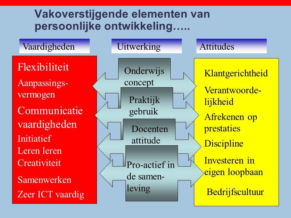Vakoverstijgende elementen van persoonlijke ontwikkeling….. Communicatie vaardigheden Flexibiliteit Initiatief Creativiteit Samenwerken Zeer ICT vaard