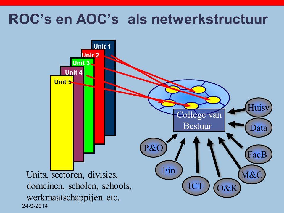 24-9-2014 ROC's en AOC's als netwerkstructuur Unit 5 Unit 4 Unit 3 Unit 2 Unit 1 Fin P&O ICT FacB Data M&C O&K College van Bestuur Huisv Units, sector