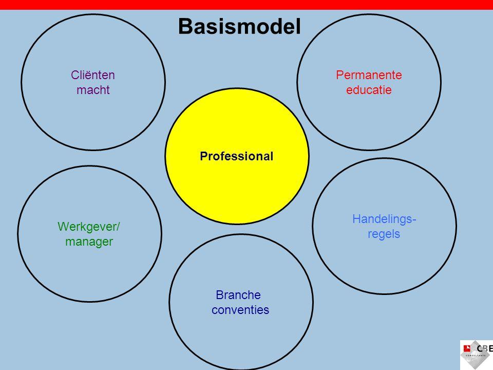 Professional Handelings- regels Branche conventies Permanente educatie Cliënten macht Werkgever/ manager Basismodel