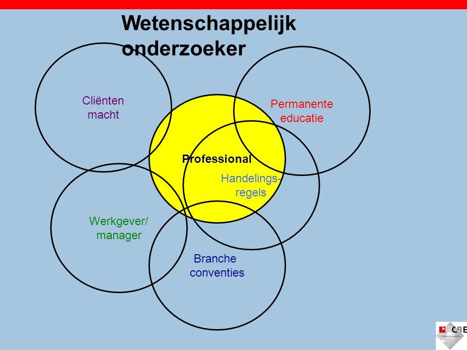 Professional Handelings- regels Branche conventies Permanente educatie Cliënten macht Werkgever/ manager Wetenschappelijk onderzoeker