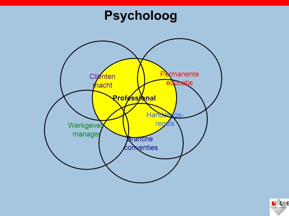 Professional Psycholoog Handelings- regels Branche conventies Permanente educatie Cliënten macht Werkgever/ manager
