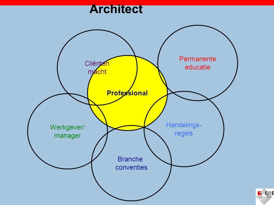 Professional Architect Handelings- regels Branche conventies Permanente educatie Cliënten macht Werkgever/ manager