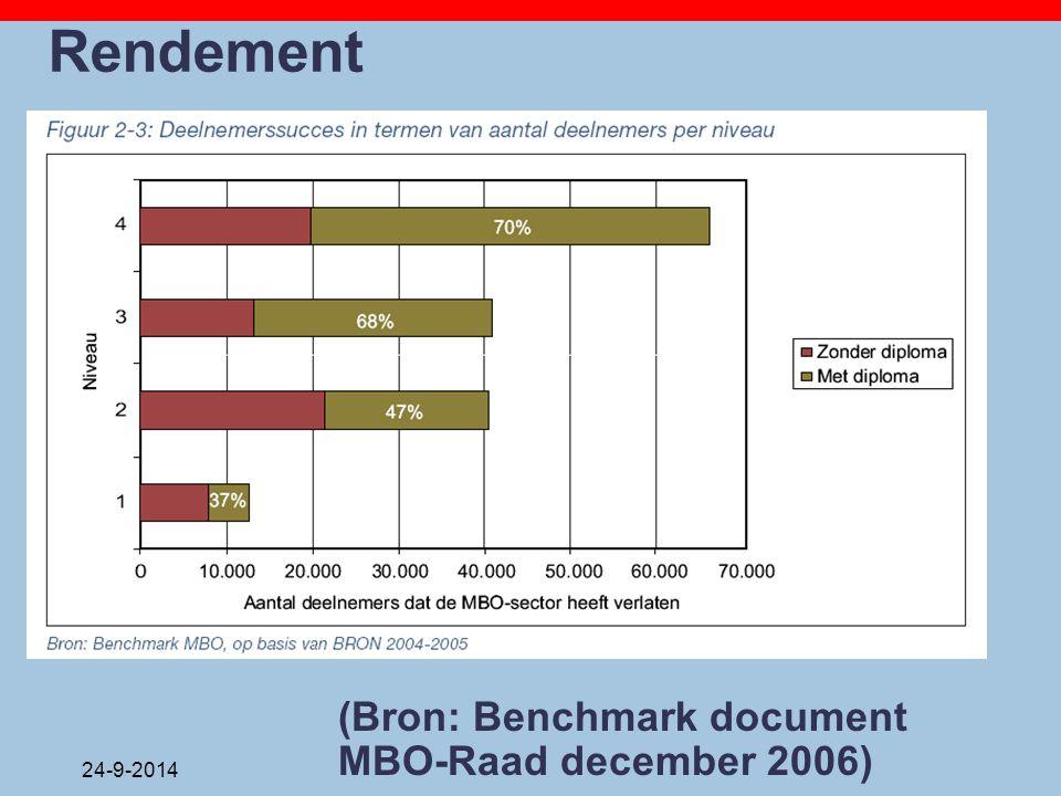 24-9-2014 Rendement (Bron: Benchmark document MBO-Raad december 2006)
