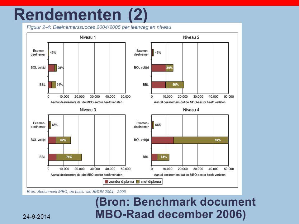 24-9-2014 Rendementen (2) (Bron: Benchmark document MBO-Raad december 2006)