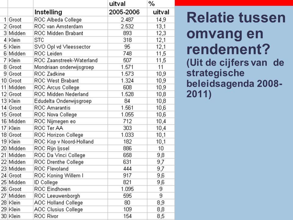 24-9-2014 Relatie tussen omvang en rendement? (Uit de cijfers van de strategische beleidsagenda 2008- 2011)