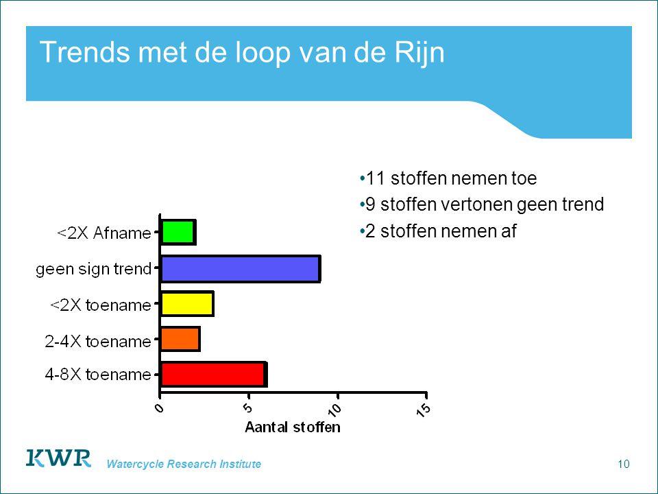 10 Watercycle Research Institute Trends met de loop van de Rijn 11 stoffen nemen toe 9 stoffen vertonen geen trend 2 stoffen nemen af