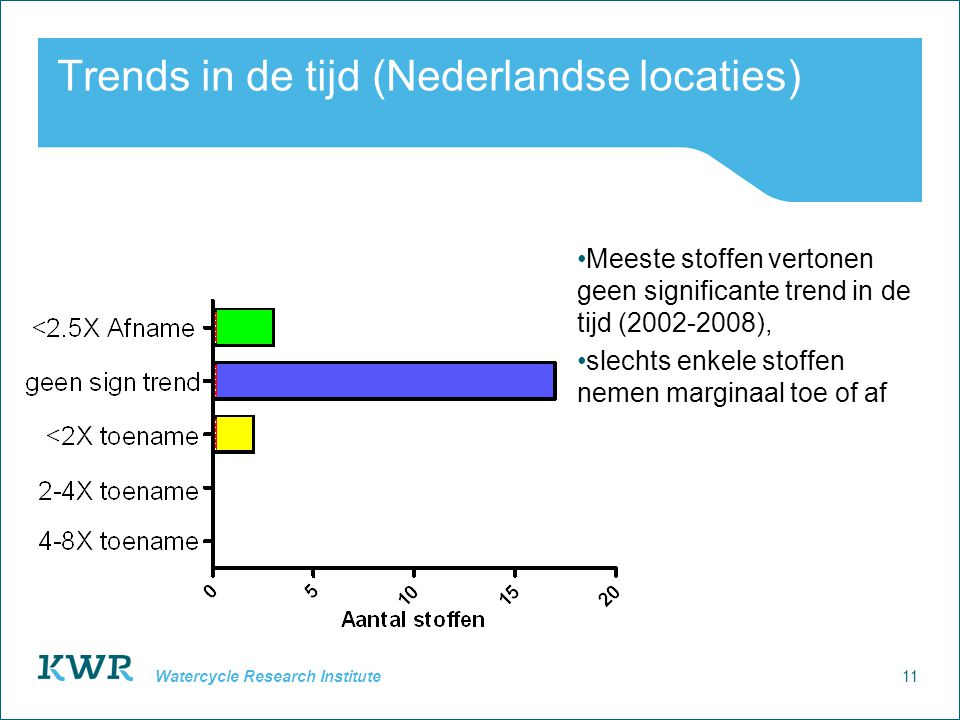 11 Watercycle Research Institute Trends in de tijd (Nederlandse locaties) Meeste stoffen vertonen geen significante trend in de tijd (2002-2008), slechts enkele stoffen nemen marginaal toe of af