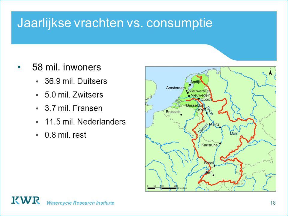 18 Watercycle Research Institute Jaarlijkse vrachten vs. consumptie 58 mil. inwoners 36.9 mil. Duitsers 5.0 mil. Zwitsers 3.7 mil. Fransen 11.5 mil. N