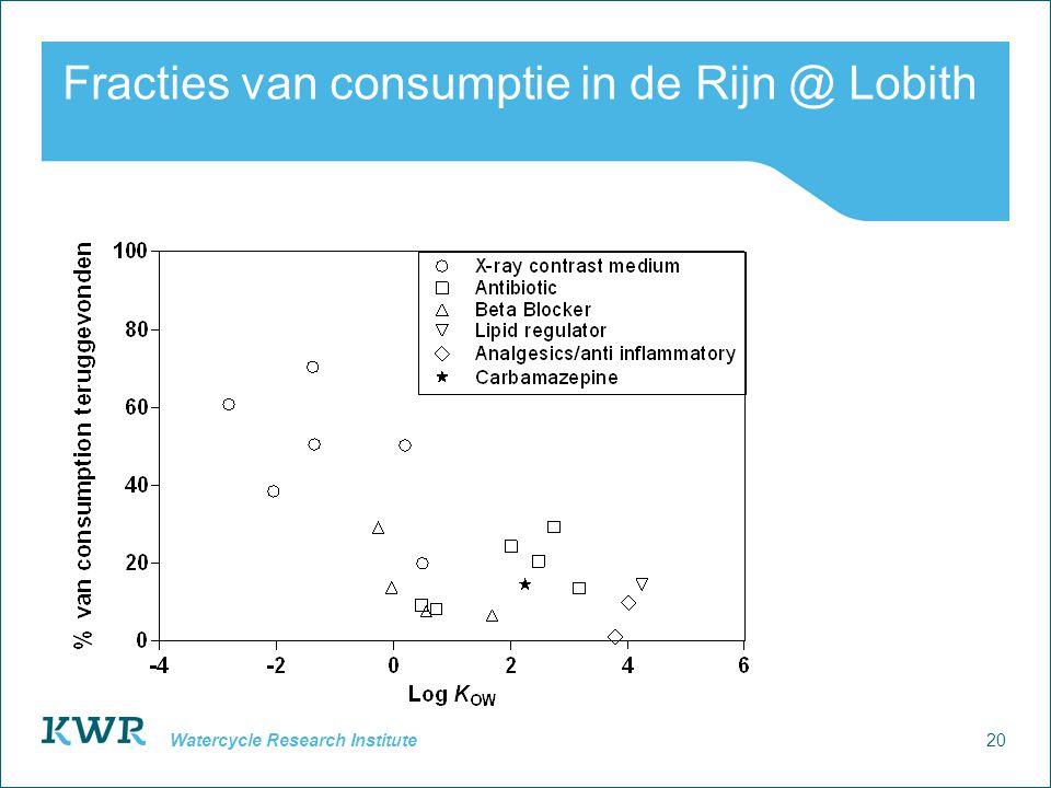 20 Watercycle Research Institute Fracties van consumptie in de Rijn @ Lobith