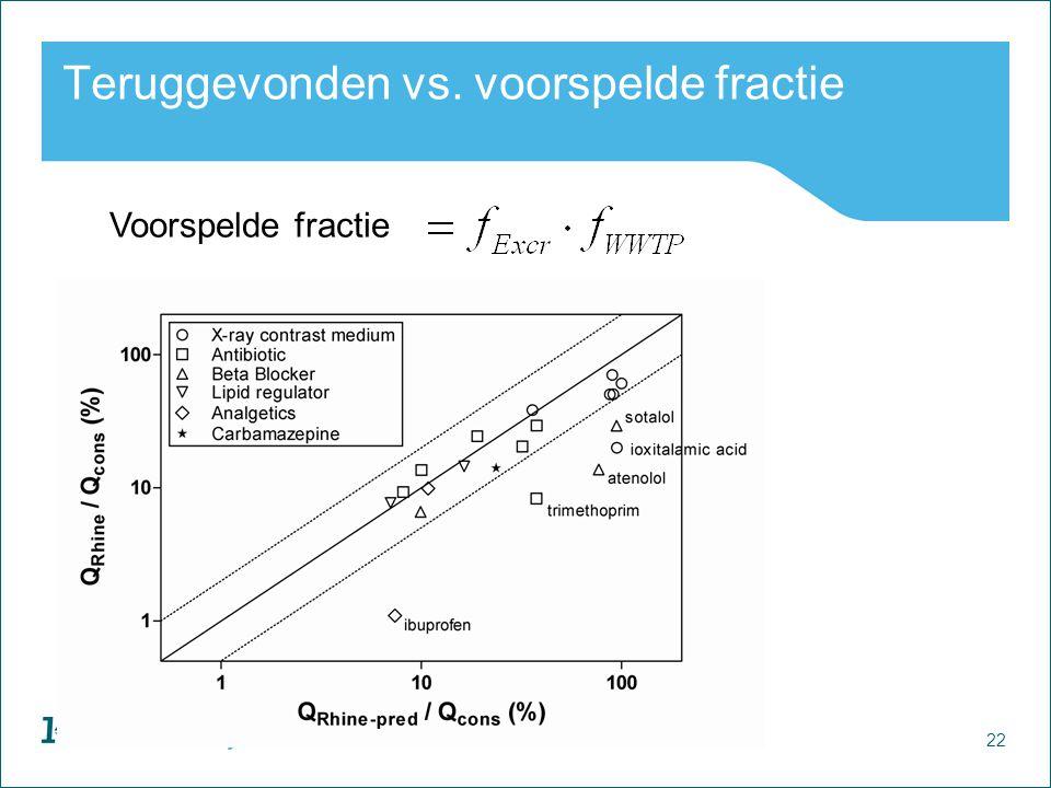 22 Watercycle Research Institute Teruggevonden vs. voorspelde fractie Voorspelde fractie