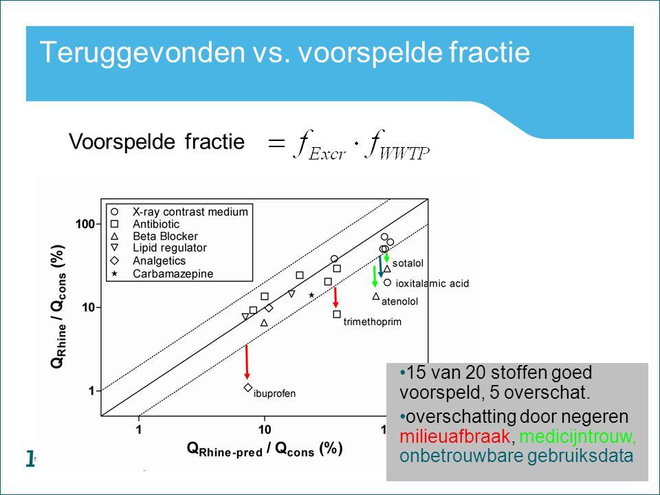 23 Watercycle Research Institute ? Voorspelde fractie Teruggevonden vs. voorspelde fractie 15 van 20 stoffen goed voorspeld, 5 overschat. overschattin