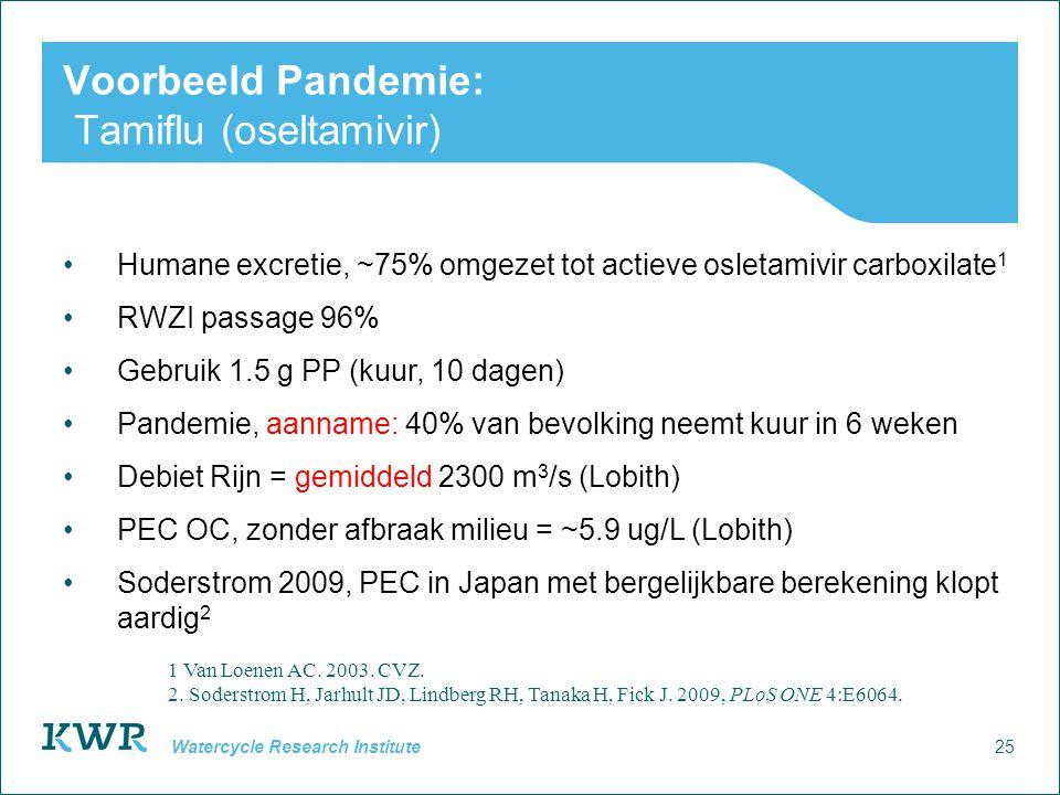 25 Watercycle Research Institute Voorbeeld Pandemie: Tamiflu (oseltamivir) Humane excretie, ~75% omgezet tot actieve osletamivir carboxilate 1 RWZI passage 96% Gebruik 1.5 g PP (kuur, 10 dagen) Pandemie, aanname: 40% van bevolking neemt kuur in 6 weken Debiet Rijn = gemiddeld 2300 m 3 /s (Lobith) PEC OC, zonder afbraak milieu = ~5.9 ug/L (Lobith) Soderstrom 2009, PEC in Japan met bergelijkbare berekening klopt aardig 2 1 Van Loenen AC.