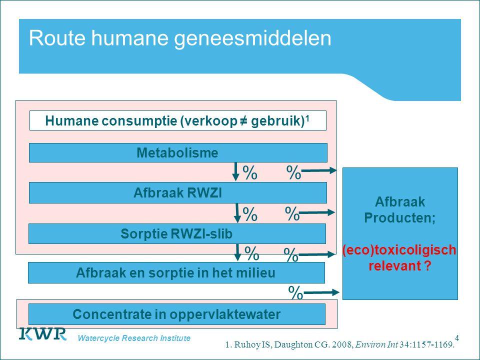 4 Watercycle Research Institute Route humane geneesmiddelen Afbraak RWZI % % % Humane consumptie (verkoop ≠ gebruik) 1 Afbraak en sorptie in het milie