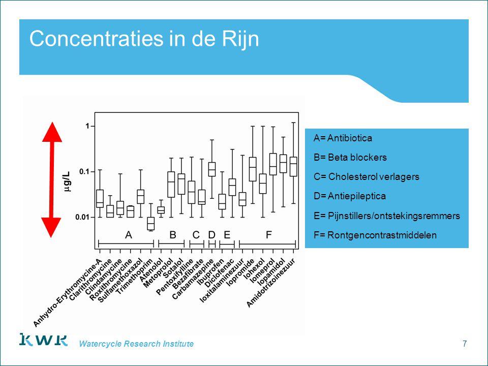 7 Watercycle Research Institute Concentraties in de Rijn A= Antibiotica B= Beta blockers C= Cholesterol verlagers D= Antiepileptica E= Pijnstillers/on