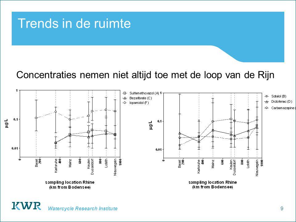 9 Watercycle Research Institute Trends in de ruimte Concentraties nemen niet altijd toe met de loop van de Rijn