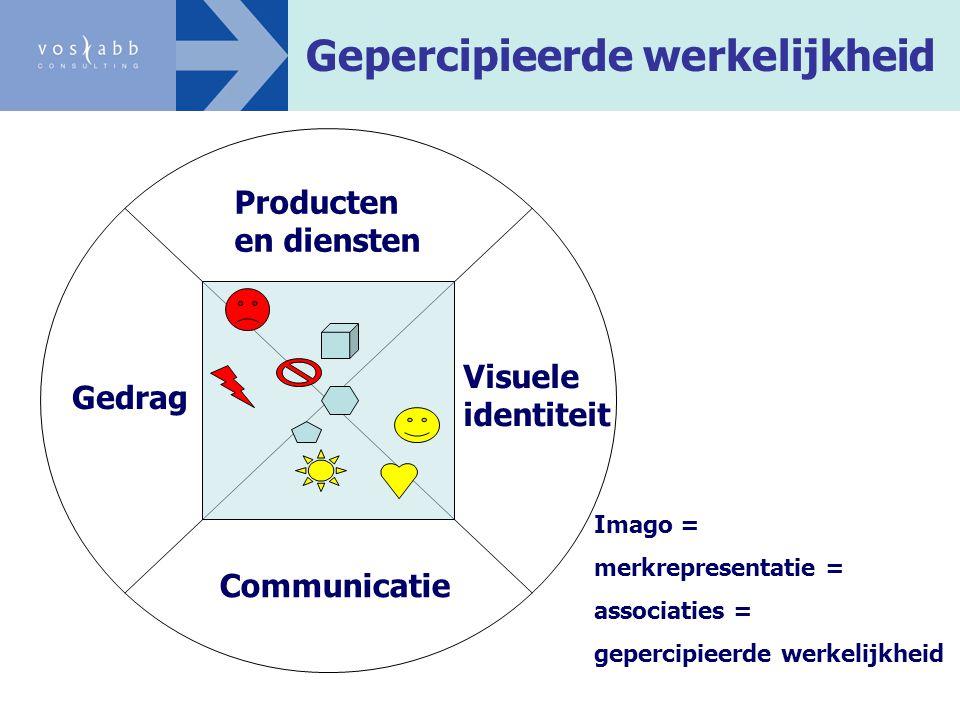 Gepercipieerde werkelijkheid Gedrag Visuele identiteit Communicatie Producten en diensten Imago = merkrepresentatie = associaties = gepercipieerde wer