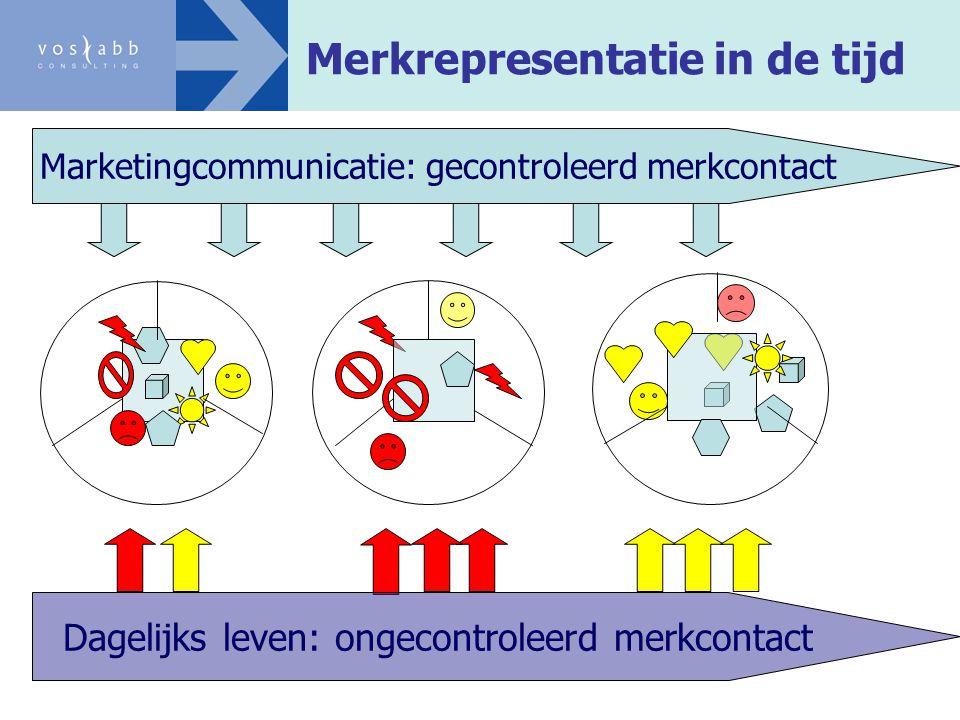 Marketingcommunicatie: gecontroleerd merkcontact Dagelijks leven: ongecontroleerd merkcontact Merkrepresentatie in de tijd