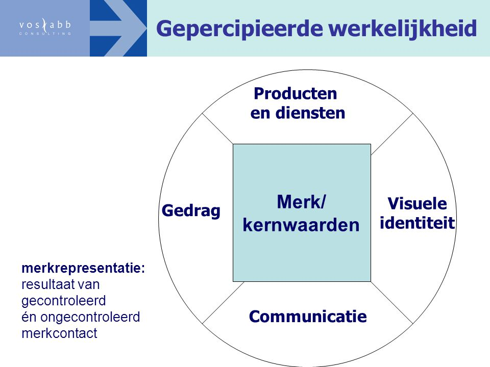 Gepercipieerde werkelijkheid Gedrag Visuele identiteit Communicatie Producten en diensten merkrepresentatie: resultaat van gecontroleerd én ongecontro