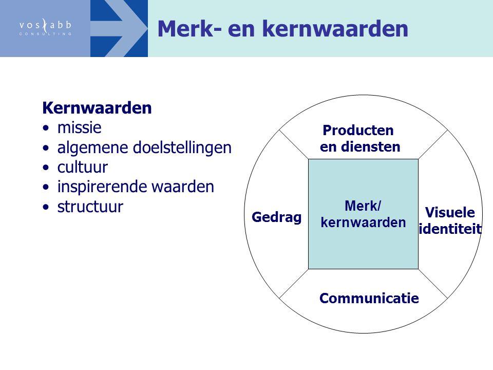 Merk- en kernwaarden Visuele identiteit Communicatie Producten en diensten Merk/ kernwaarden Gedrag Kernwaarden missie algemene doelstellingen cultuur