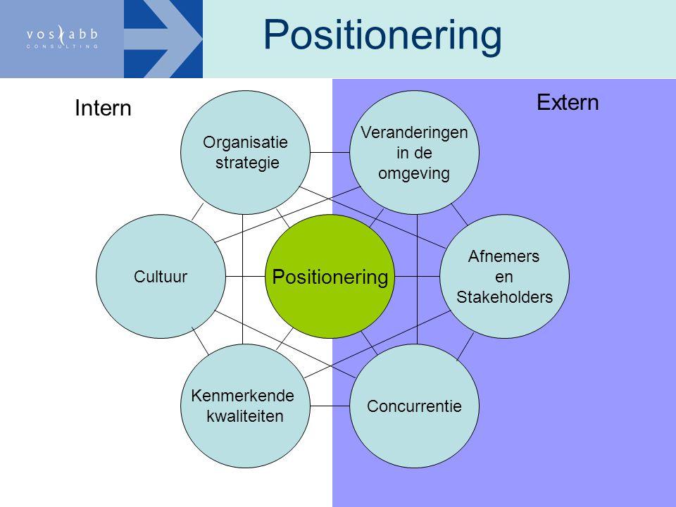 Positionering Cultuur Afnemers en Stakeholders Concurrentie Kenmerkende kwaliteiten Veranderingen in de omgeving Organisatie strategie Intern Extern
