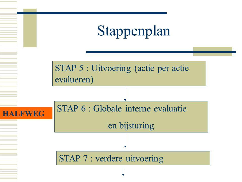 Stappenplan STAP 5 : Uitvoering (actie per actie evalueren) STAP 6 : Globale interne evaluatie en bijsturing HALFWEG STAP 7 : verdere uitvoering