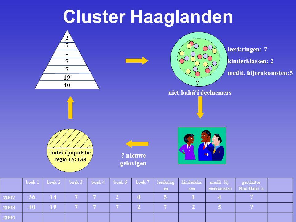 bahá í populatie regio 15: 138 Cluster Haaglanden boek 1boek 2boek 3boek 4boek 6boek 7leerkring en kinderklas sen medit.