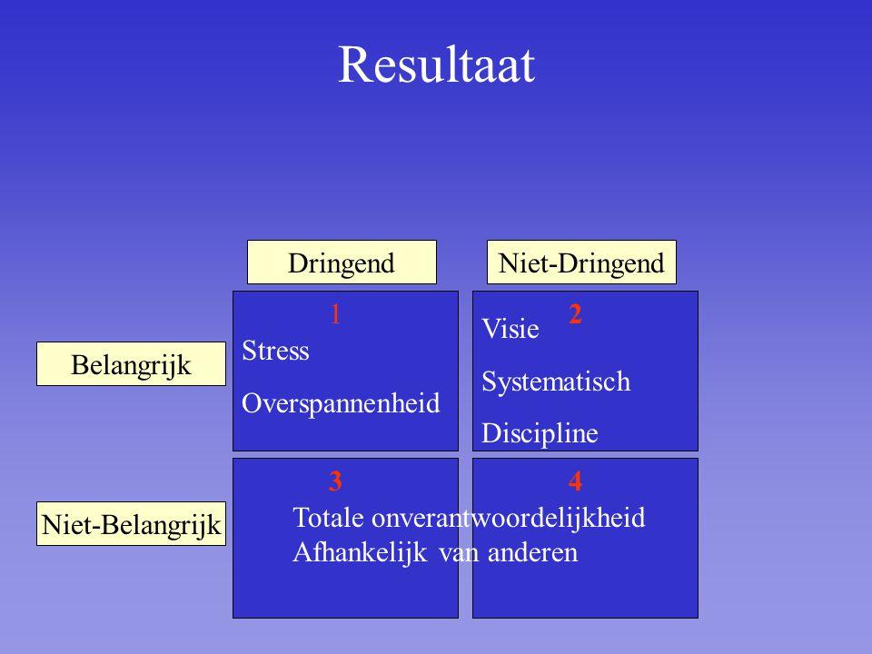 Belangrijk Niet-Belangrijk DringendNiet-Dringend 1 3 2 4 Totale onverantwoordelijkheid Afhankelijk van anderen Stress Overspannenheid Visie Systematisch Discipline Resultaat