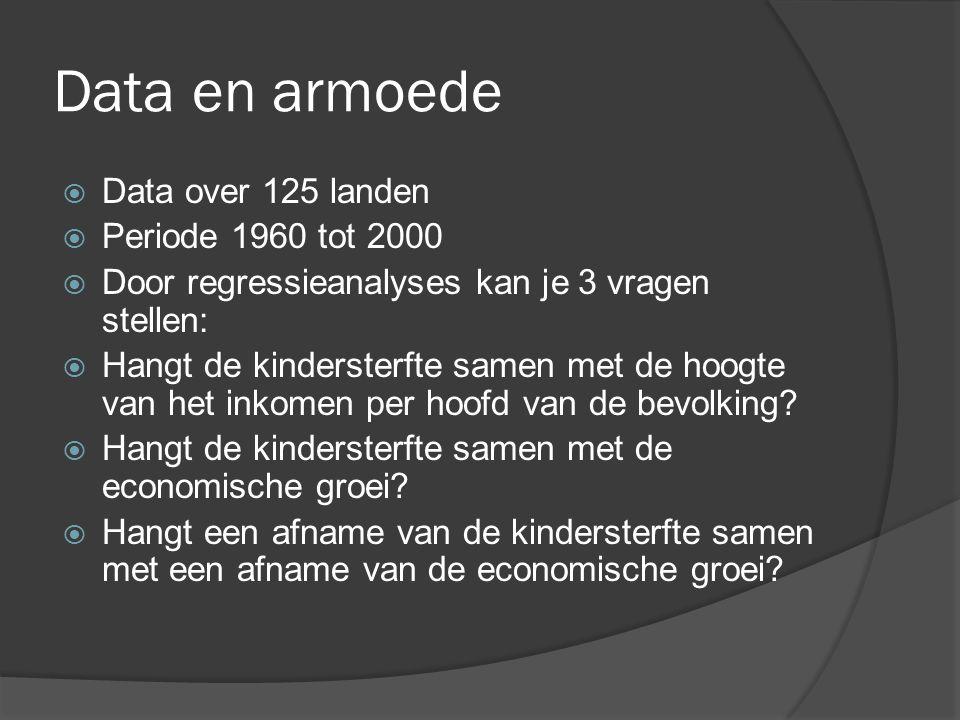 Data en armoede  Data over 125 landen  Periode 1960 tot 2000  Door regressieanalyses kan je 3 vragen stellen:  Hangt de kindersterfte samen met de
