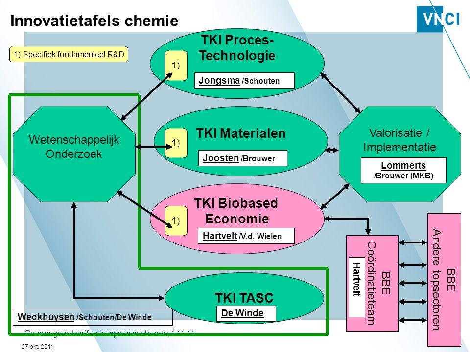 Groene grondstoffen in topsector chemie, 1 11 1114 BBE Coördinatieteam Weckhuysen /Schouten/De Winde TKI Proces- Technologie TKI Materialen TKI Biobas