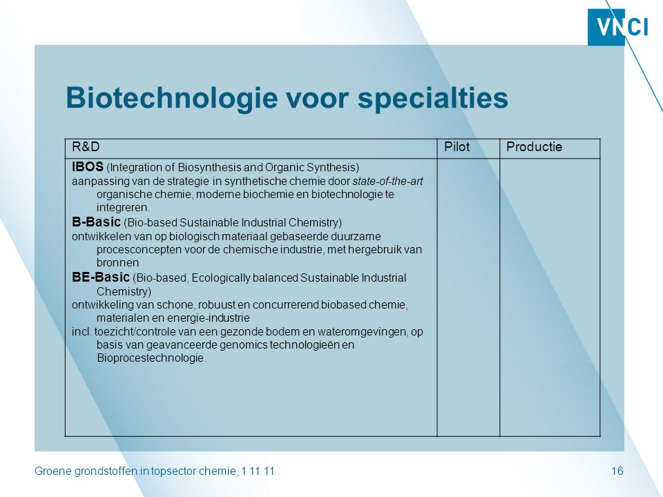 Groene grondstoffen in topsector chemie, 1 11 1116 Biotechnologie voor specialties R&DPilotProductie IBOS (Integration of Biosynthesis and Organic Syn