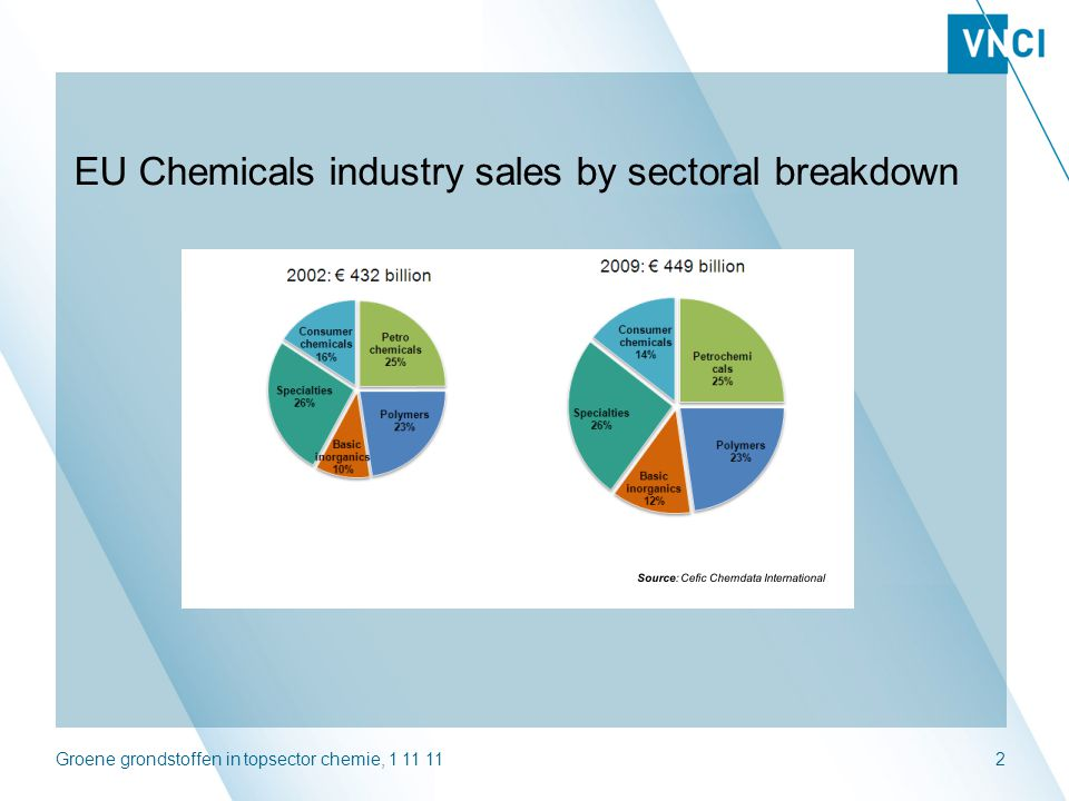 Groene grondstoffen in topsector chemie, 1 11 112 EU Chemicals industry sales by sectoral breakdown