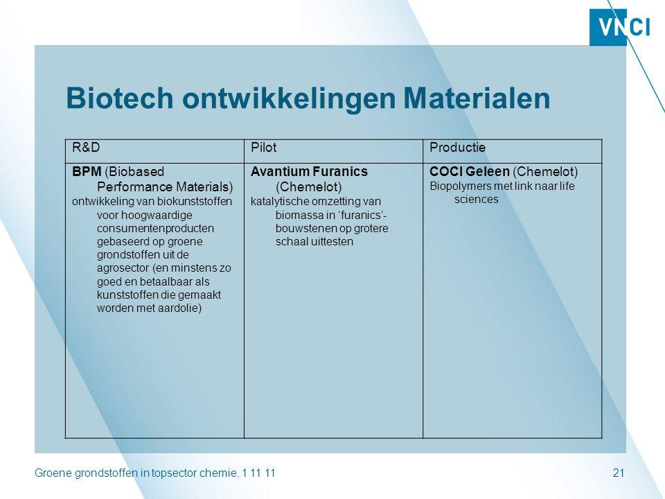 Groene grondstoffen in topsector chemie, 1 11 1121 Biotech ontwikkelingen Materialen R&DPilotProductie BPM (Biobased Performance Materials) ontwikkeli