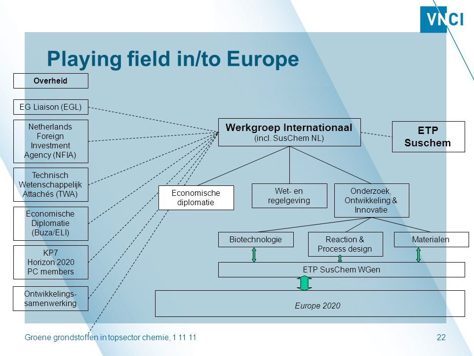 Groene grondstoffen in topsector chemie, 1 11 1122 Playing field in/to Europe Werkgroep Internationaal (incl. SusChem NL) EG Liaison (EGL) Technisch W