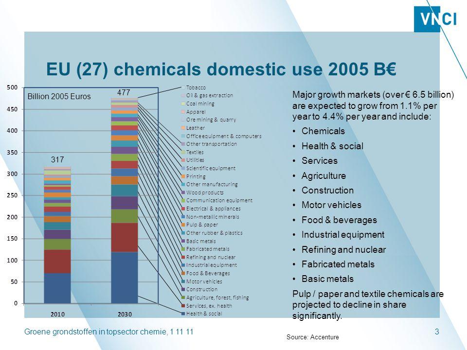 Groene grondstoffen in topsector chemie, 1 11 1114 BBE Coördinatieteam Weckhuysen /Schouten/De Winde TKI Proces- Technologie TKI Materialen TKI Biobased Economie Jongsma /Schouten Joosten /Brouwer Hartvelt /V.d.