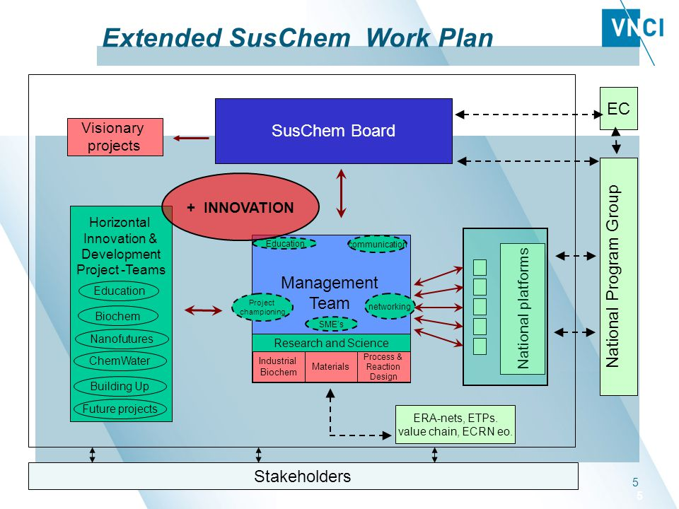 Groene grondstoffen in topsector chemie, 1 11 115 5 Extended SusChem Work Plan SusChem Board National Program Group Horizontal Innovation & Developmen
