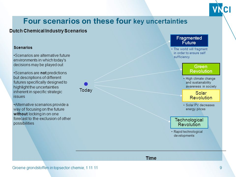 Groene grondstoffen in topsector chemie, 1 11 119 Four scenarios on these four key uncertainties Dutch Chemical Industry Scenarios Time Today Scenario