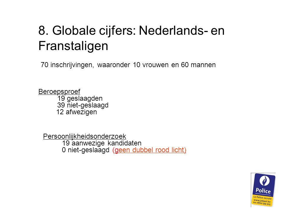 8. Globale cijfers: Nederlands- en Franstaligen 70 inschrijvingen, waaronder 10 vrouwen en 60 mannen Beroepsproef 19 geslaagden 39 niet-geslaagd 12 af