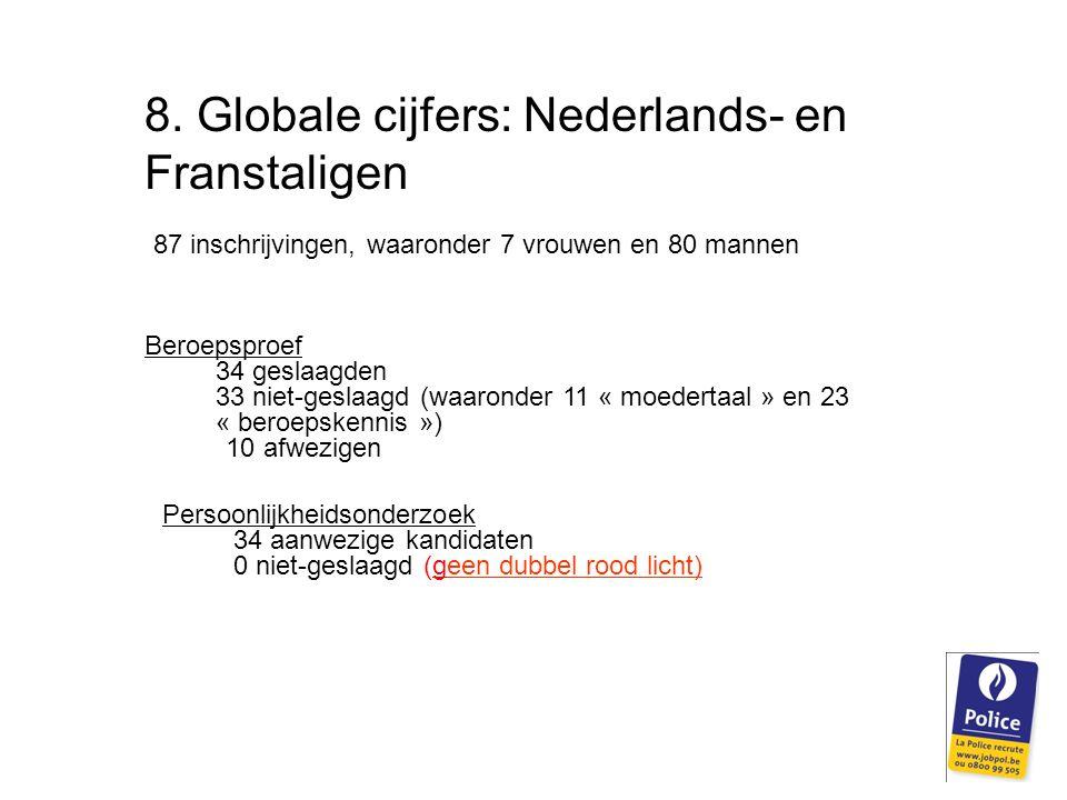 8. Globale cijfers: Nederlands- en Franstaligen 87 inschrijvingen, waaronder 7 vrouwen en 80 mannen Beroepsproef 34 geslaagden 33 niet-geslaagd (waaro