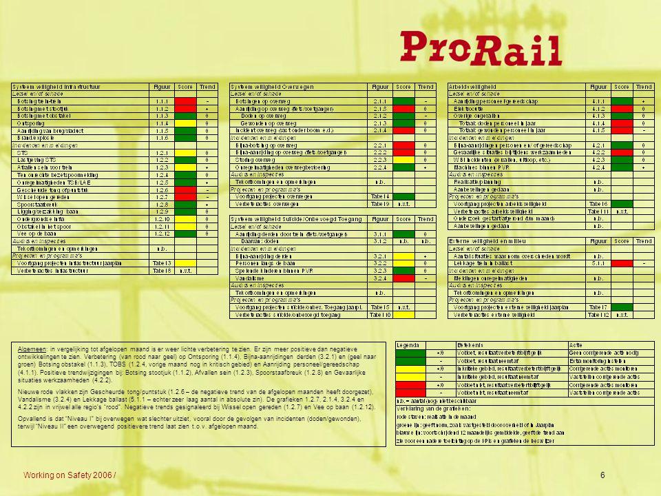 Working on Safety 2006 /6 Algemeen: in vergelijking tot afgelopen maand is er weer lichte verbetering te zien. Er zijn meer positieve dan negatieve on