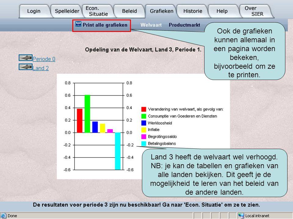 Ook de grafieken kunnen allemaal in een pagina worden bekeken, bijvoorbeeld om ze te printen.