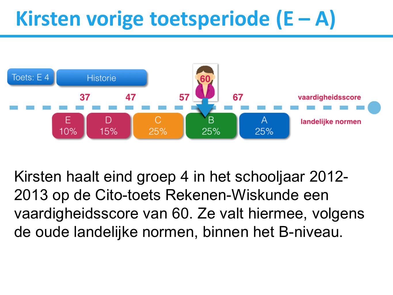 Kirsten vorige toetsperiode (E – A) Kirsten haalt eind groep 4 in het schooljaar 2012- 2013 op de Cito-toets Rekenen-Wiskunde een vaardigheidsscore van 60.